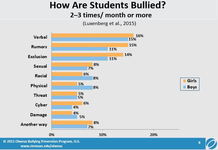 Bullying - How Are Students Bullied?